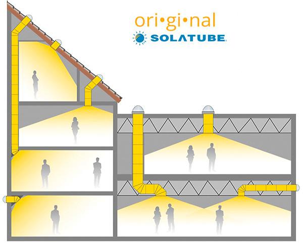 Solatube Tageslichtbeleuchtung Hausschnitt